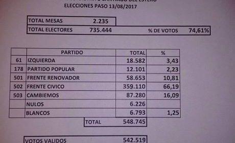 PASO: con el 66,19% el gran ganador fue el Frente Cívico