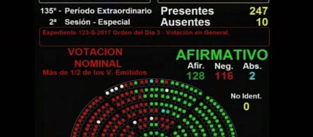 La reforma previsional es Ley porque 128 Diputados votaron su aprobación